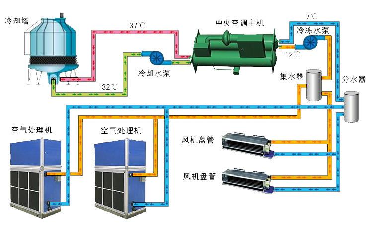 水冷空调系统原理图